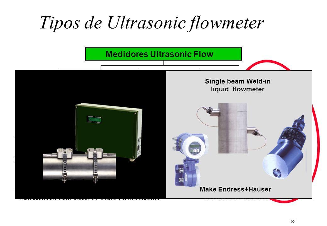 Tipos de Ultrasonic flowmeter