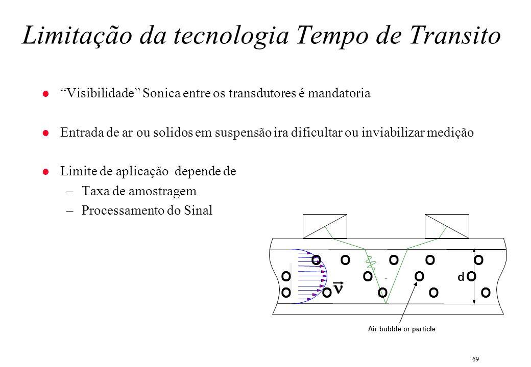 Limitação da tecnologia Tempo de Transito