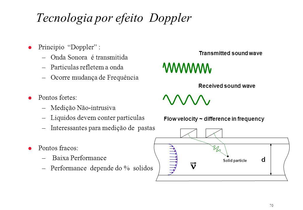 Tecnologia por efeito Doppler