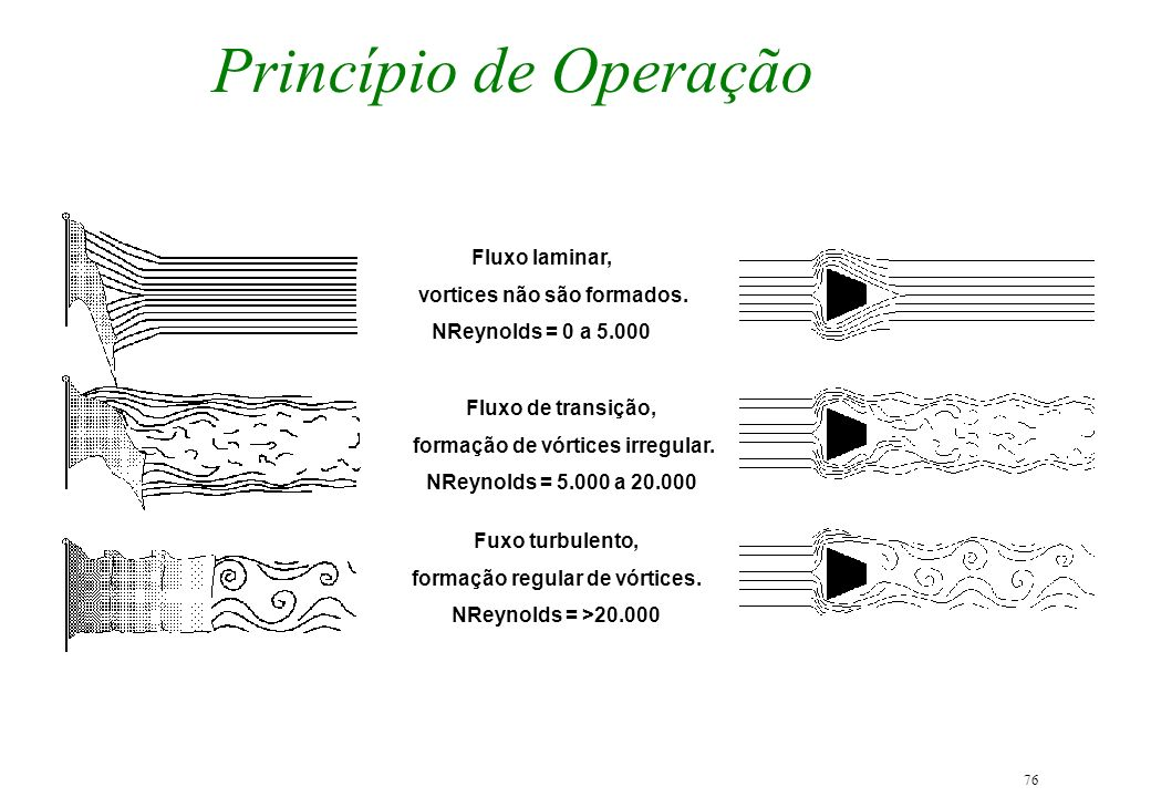 Princípio de Operação Fluxo laminar, vortices não são formados.