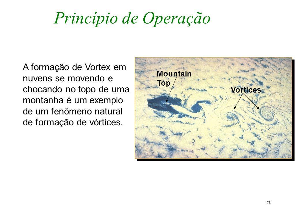 Princípio de Operação Mountain Top. Vortices.