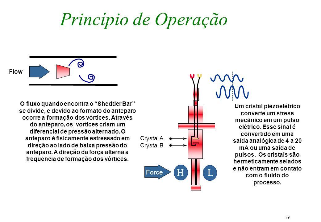 Princípio de Operação H L Force Flow