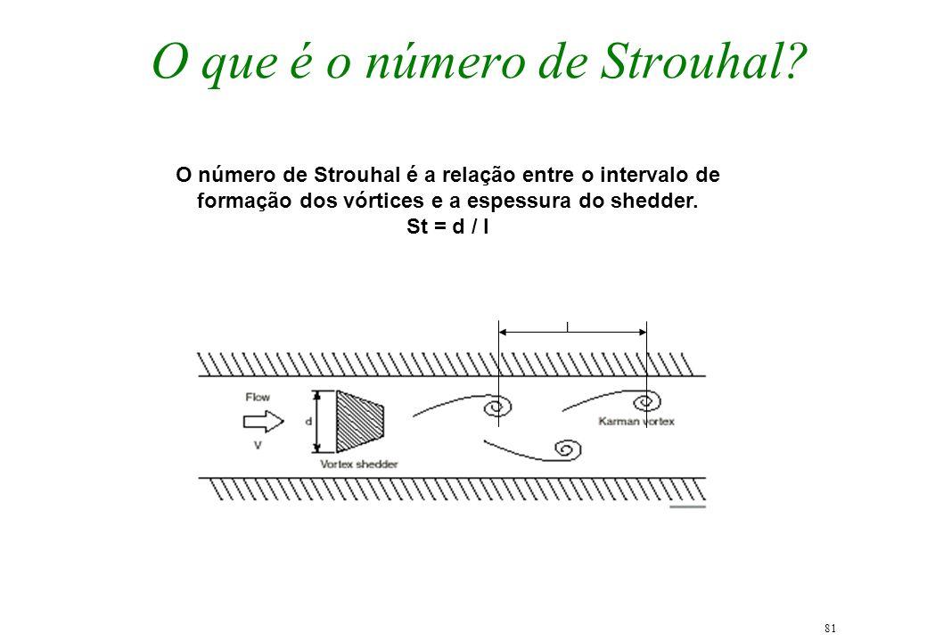 O que é o número de Strouhal