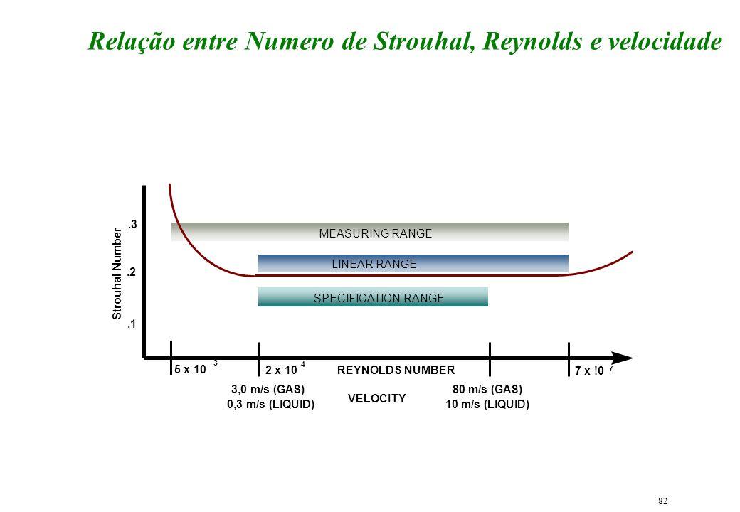 Relação entre Numero de Strouhal, Reynolds e velocidade