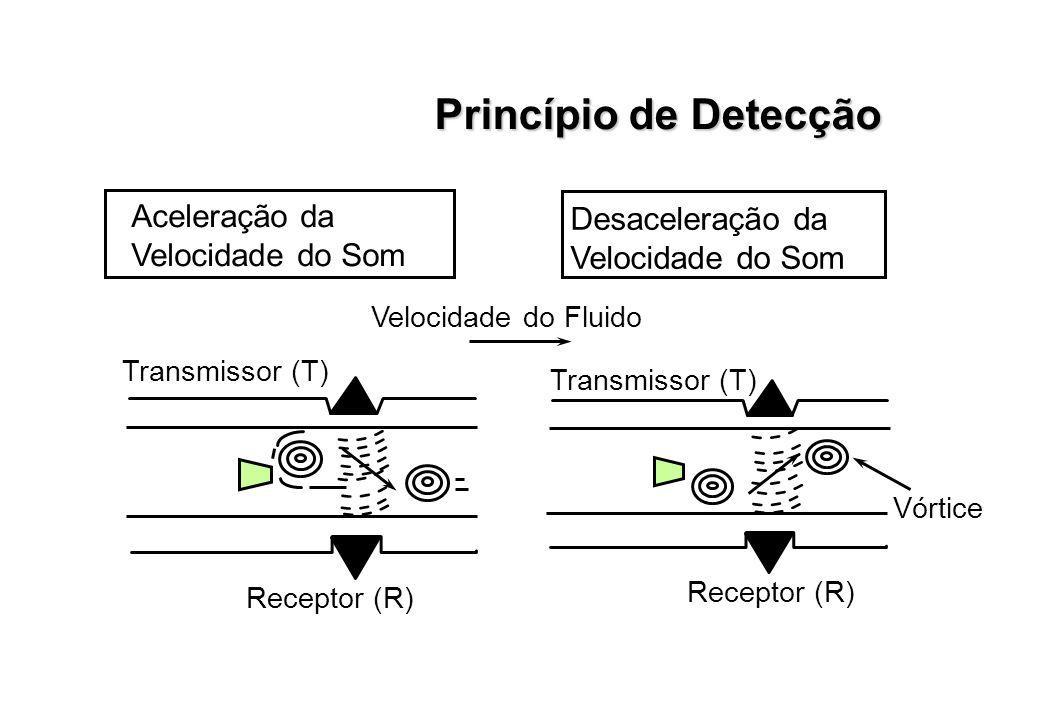 Princípio de Detecção Aceleração da Desaceleração da Velocidade do Som