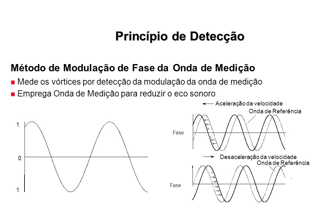 Princípio de Detecção Método de Modulação de Fase da Onda de Medição