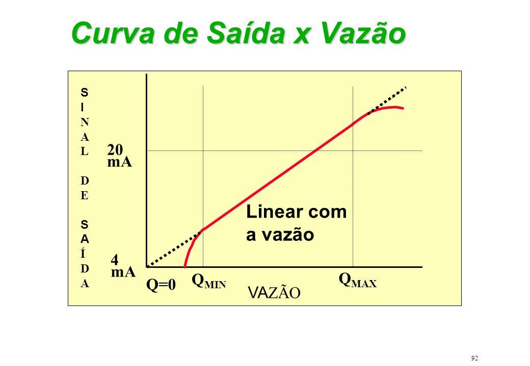 Curva de Saída x Vazão Linear com a vazão 20 mA 4 mA QMIN QMAX Q=0