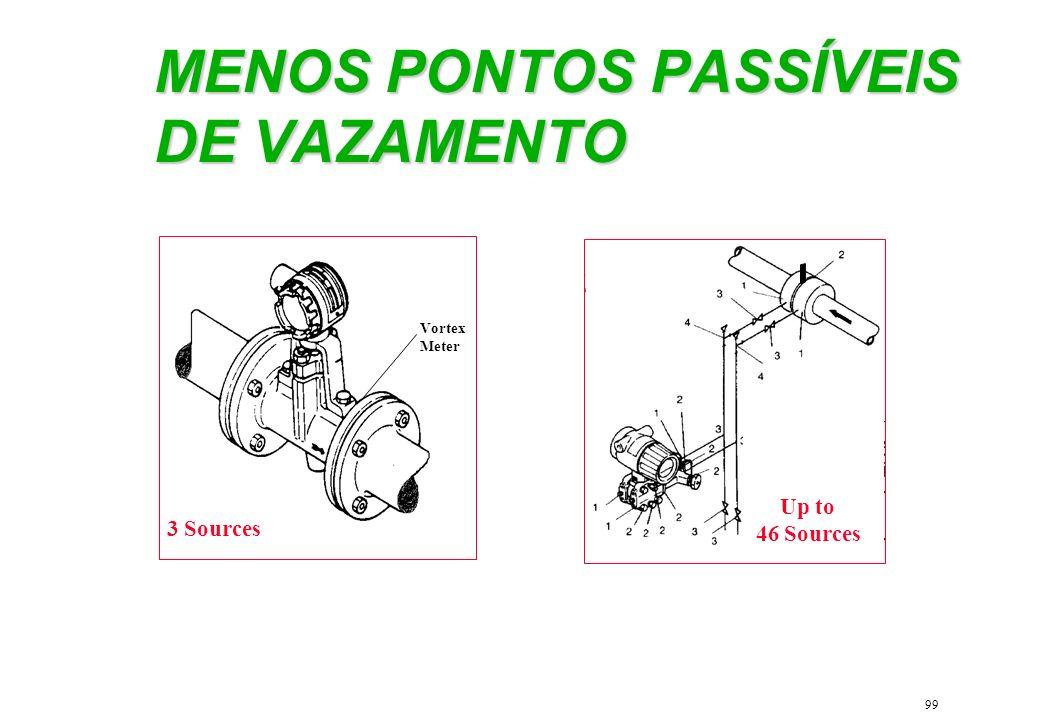 MENOS PONTOS PASSÍVEIS DE VAZAMENTO