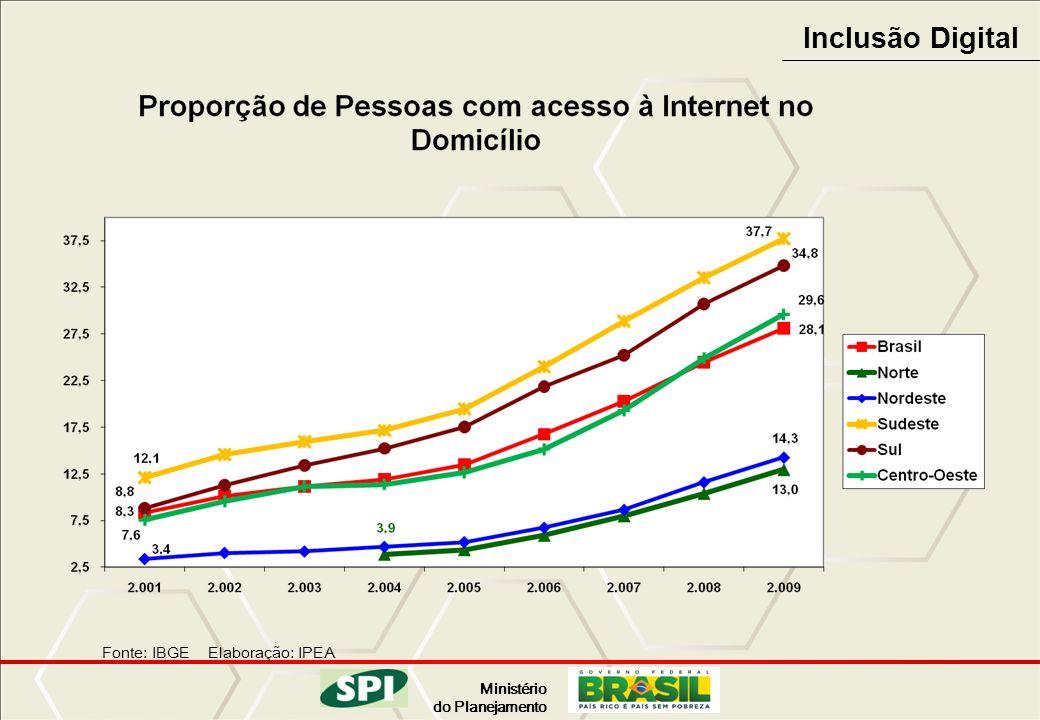 Inclusão Digital Fonte: IBGE Elaboração: IPEA