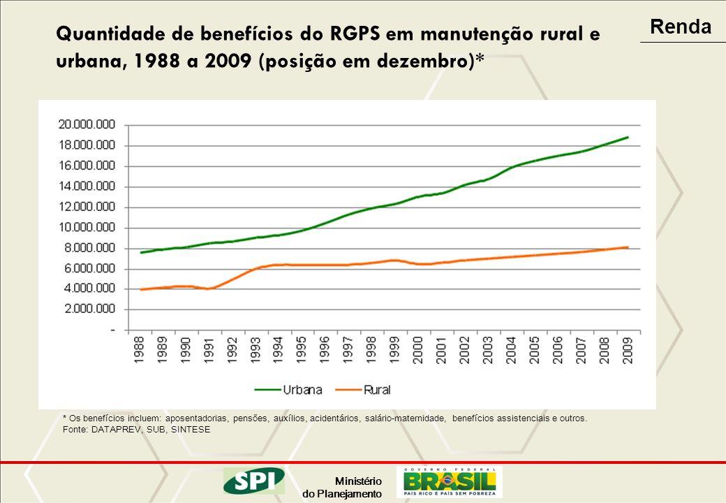 Renda Quantidade de benefícios do RGPS em manutenção rural e urbana, 1988 a 2009 (posição em dezembro)*