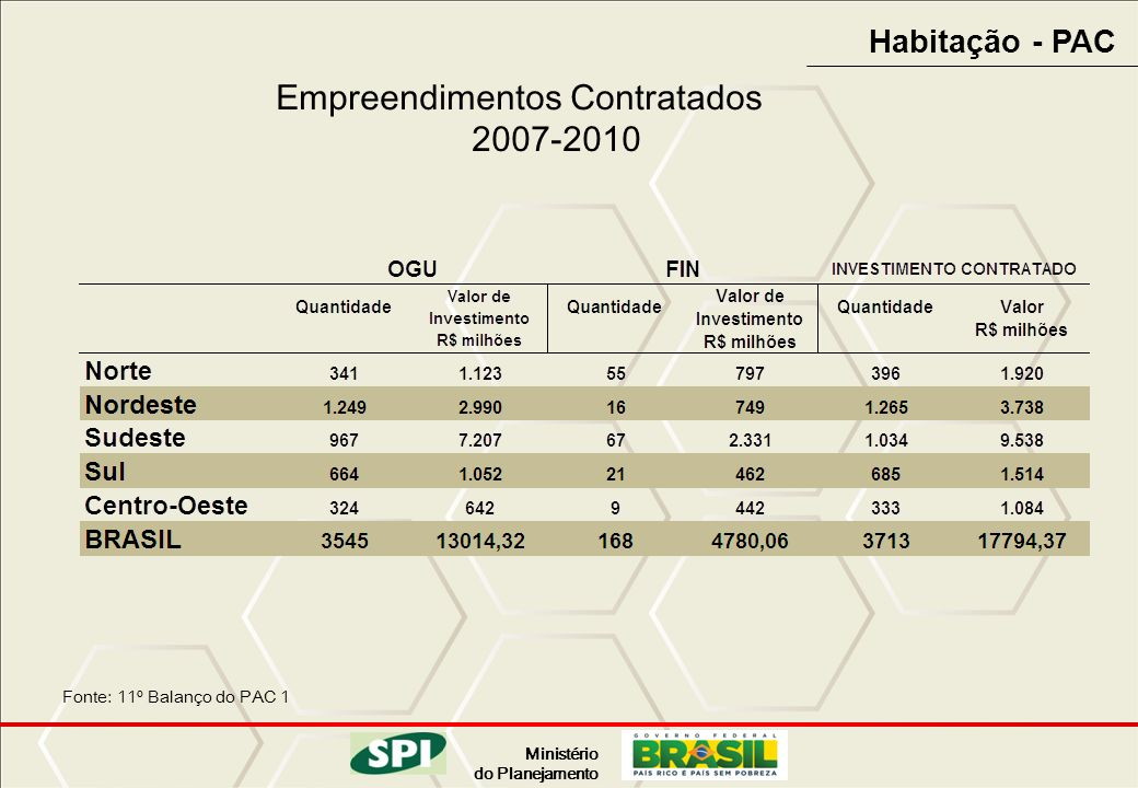 Empreendimentos Contratados 2007-2010