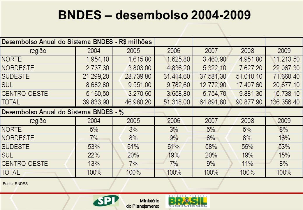 BNDES – desembolso 2004-2009 Fonte: BNDES 29