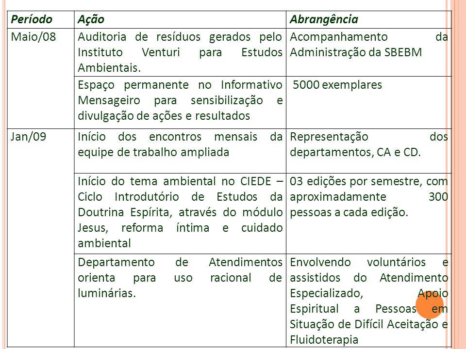 Período Ação. Abrangência. Maio/08. Auditoria de resíduos gerados pelo Instituto Venturi para Estudos Ambientais.