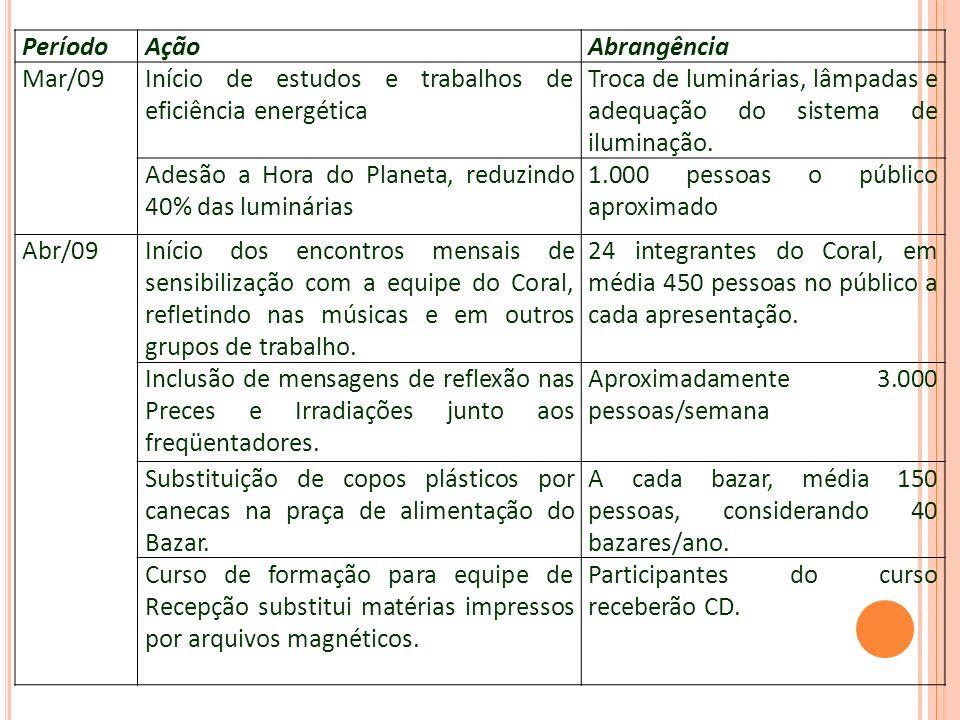 Período Ação. Abrangência. Mar/09. Início de estudos e trabalhos de eficiência energética.
