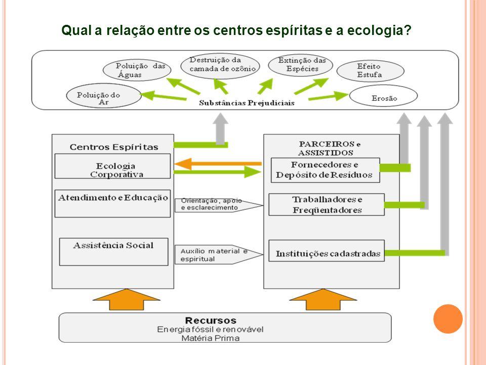 Qual a relação entre os centros espíritas e a ecologia