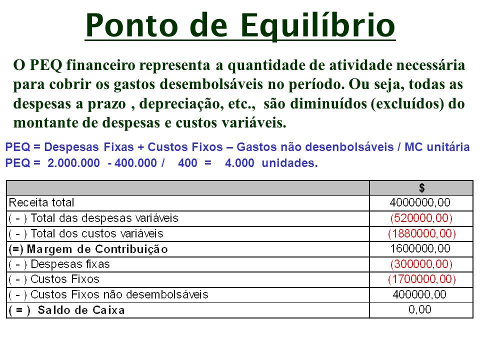Ponto de Equilíbrio O PEQ financeiro representa a quantidade de atividade necessária.