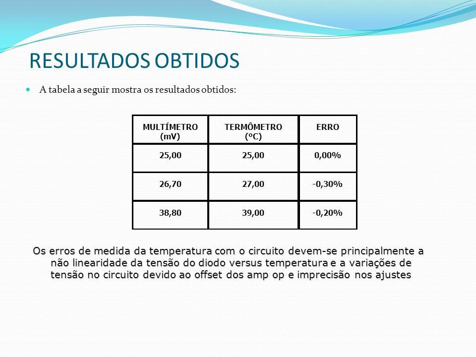 RESULTADOS OBTIDOS A tabela a seguir mostra os resultados obtidos: