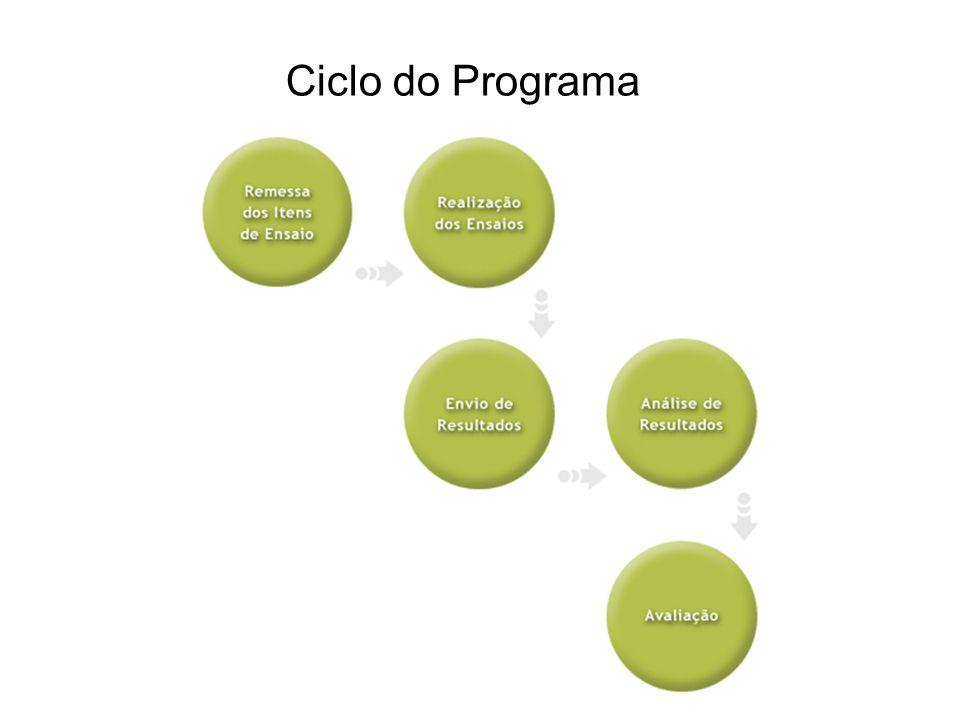 Ciclo do Programa