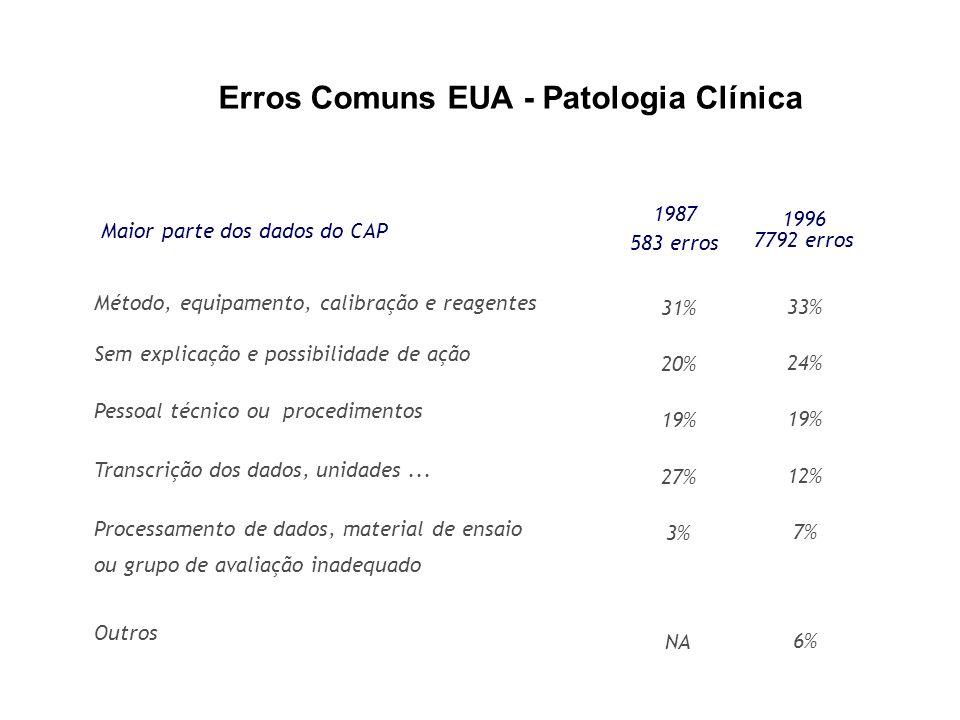 Erros Comuns EUA - Patologia Clínica