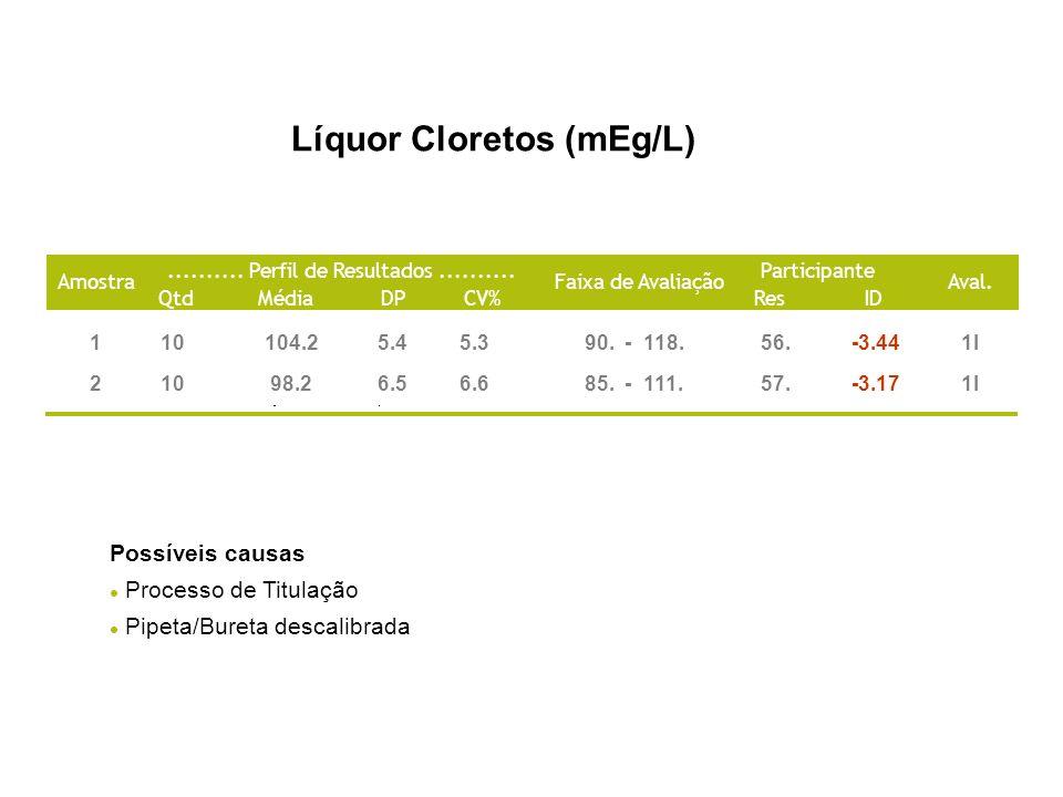 Líquor Cloretos (mEg/L)