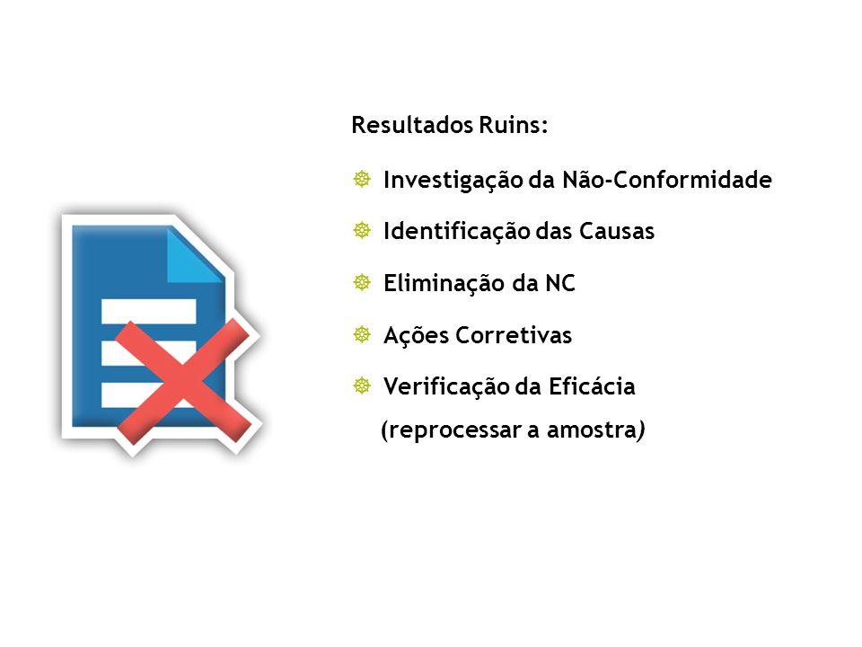 Análise de Resultados Resultados Ruins: