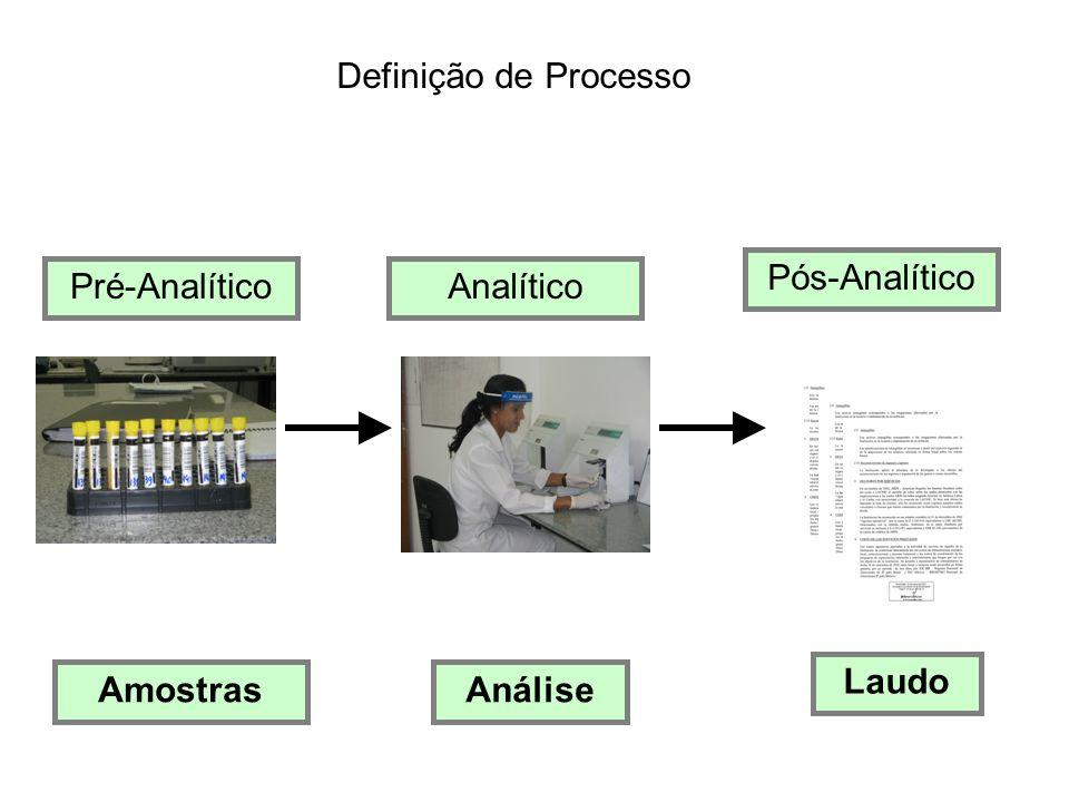 PROCESSO Definição de Processo Pós-Analítico Pré-Analítico Analítico
