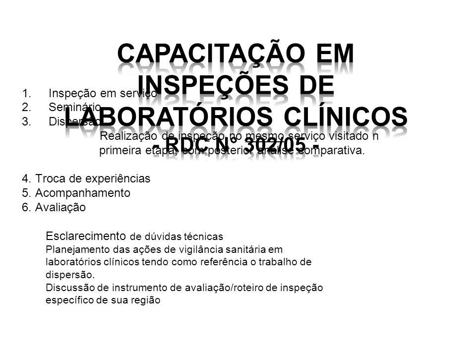 Capacitação em Inspeções de Laboratórios Clínicos - RDC n° 302/05 -