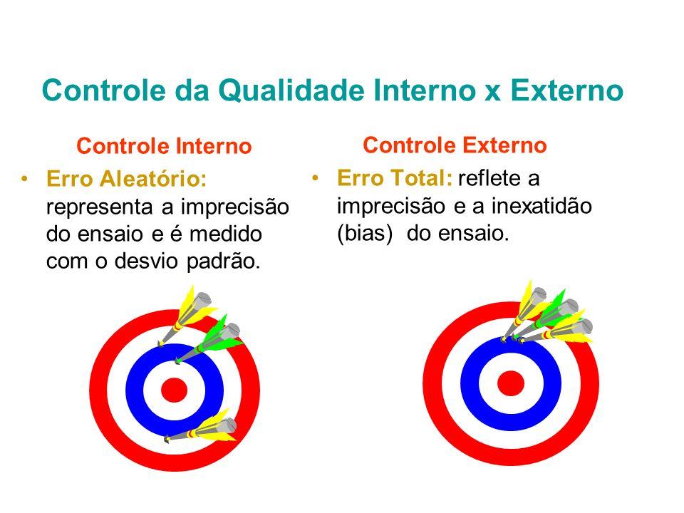 Controle da Qualidade Interno x Externo