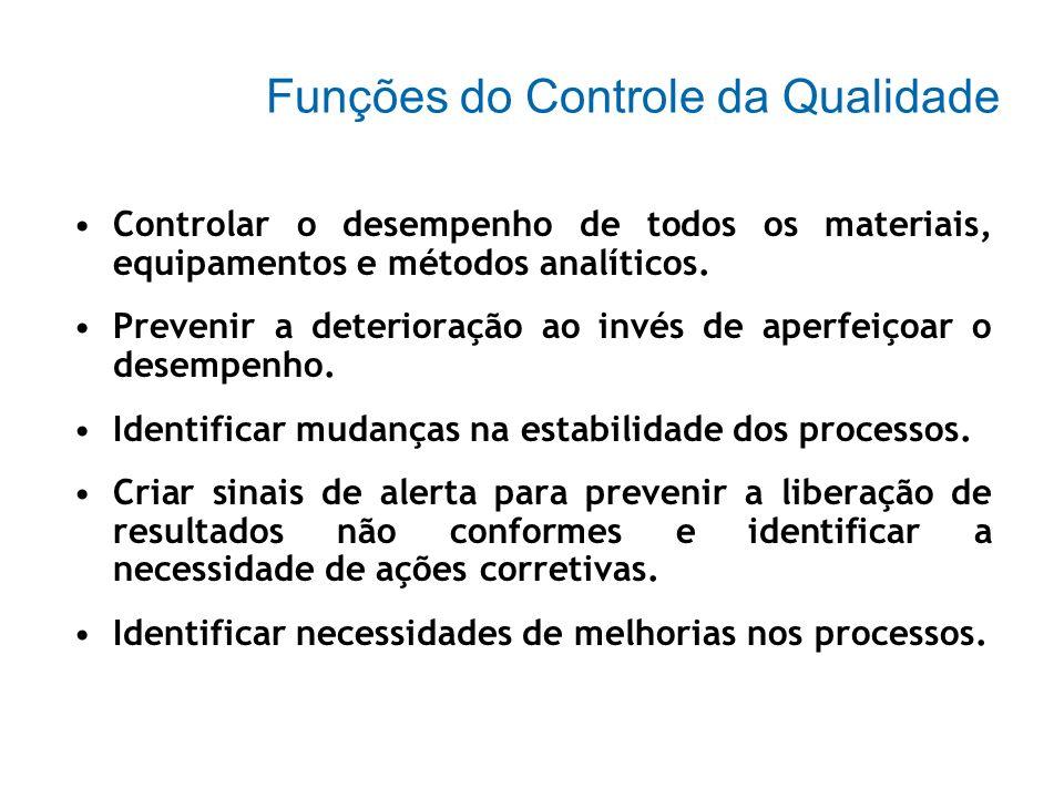 Funções do Controle da Qualidade