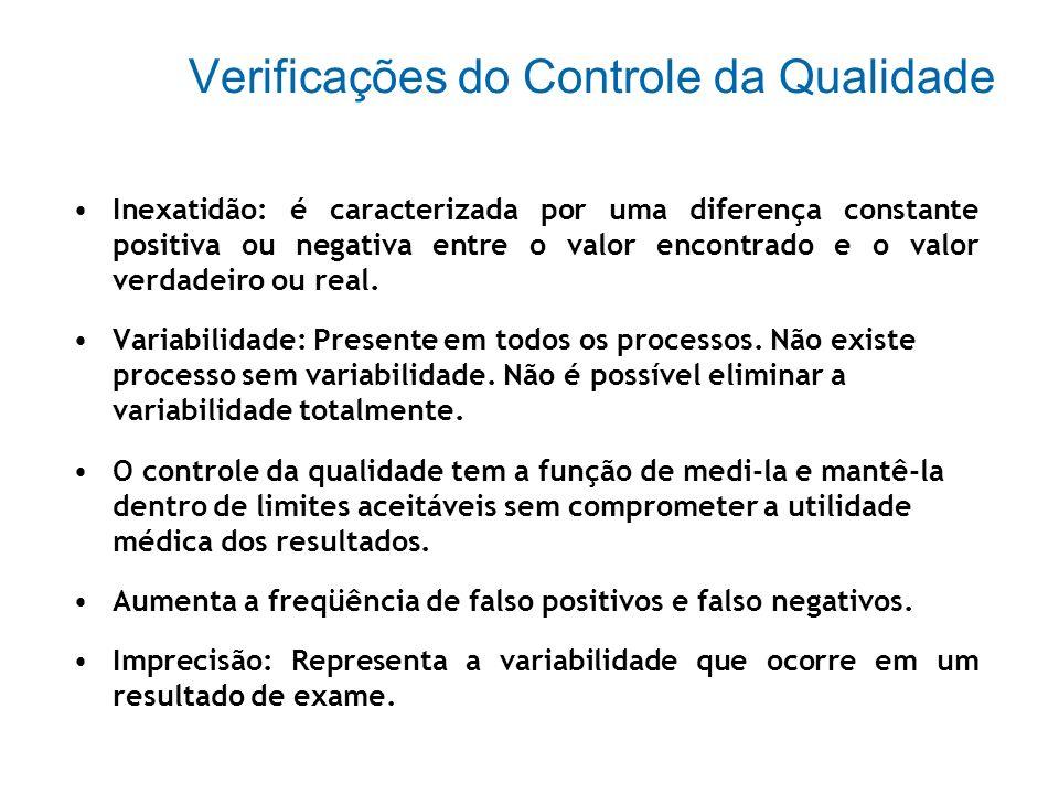 Verificações do Controle da Qualidade