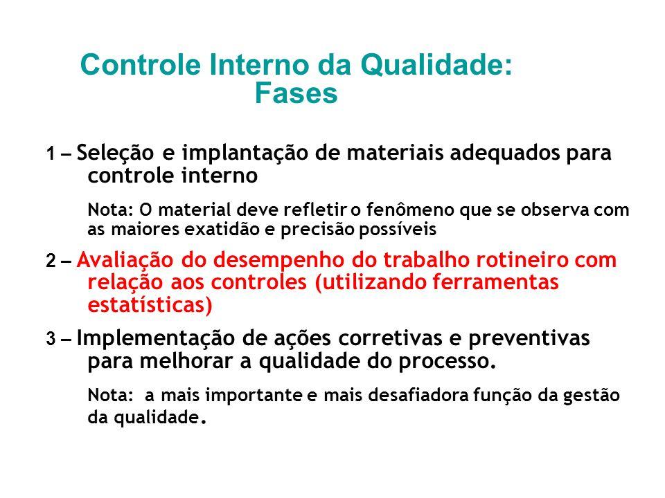 Controle Interno da Qualidade: