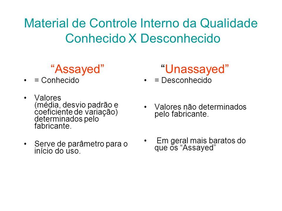 Material de Controle Interno da Qualidade Conhecido X Desconhecido