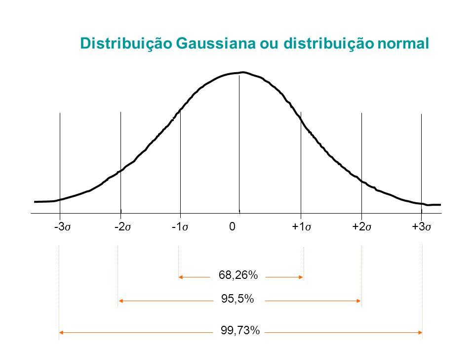Distribuição Gaussiana ou distribuição normal