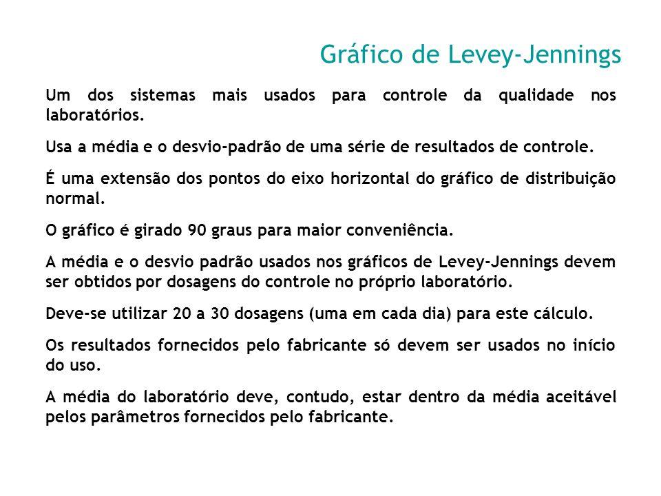Gráfico de Levey-Jennings