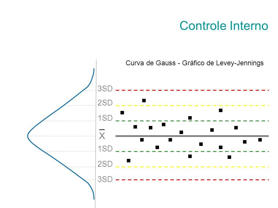 Curva de Gauss - Gráfico de Levey-Jennings