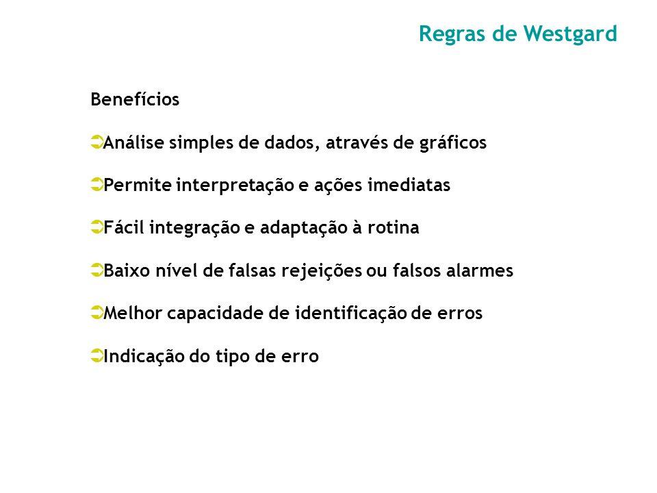 Regras de Westgard Benefícios