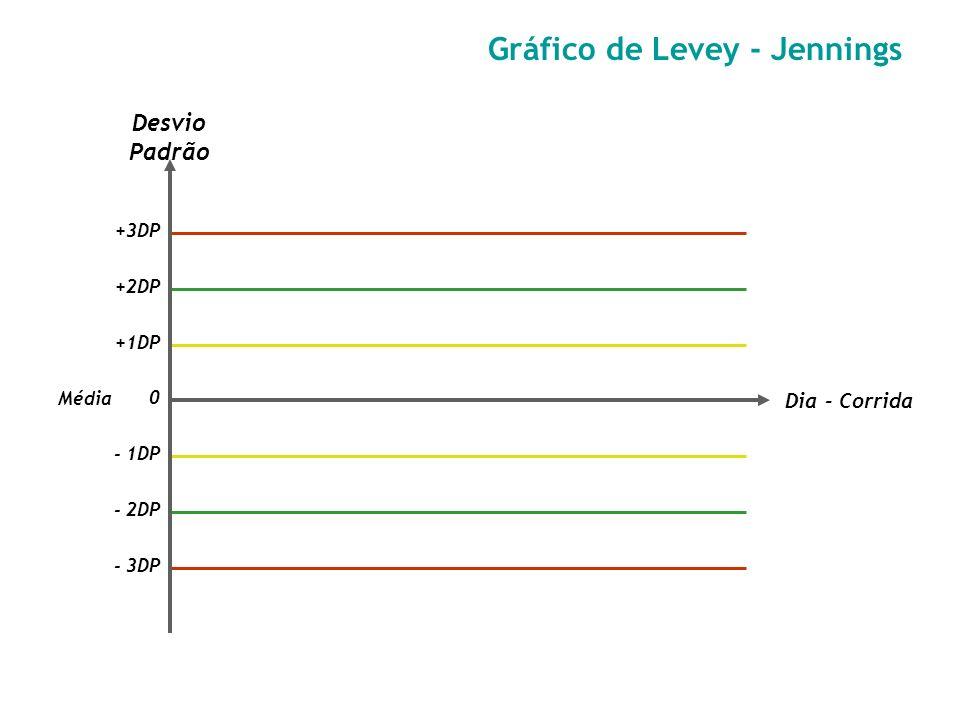 Gráfico de Levey - Jennings