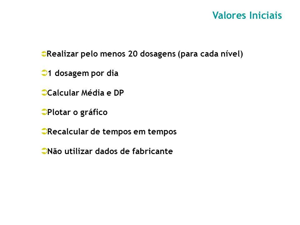 Valores Iniciais 1 dosagem por dia Calcular Média e DP