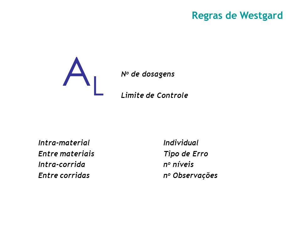 AL Regras de Westgard No de dosagens Limite de Controle Intra-material