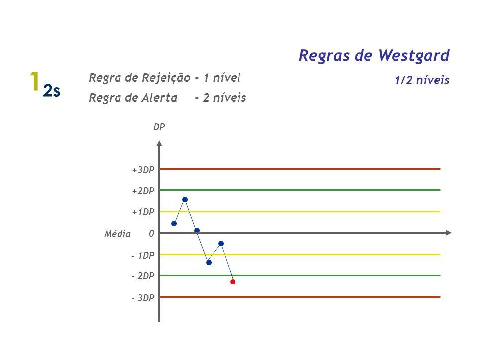 12s Regras de Westgard 1/2 níveis Regra de Rejeição - 1 nível