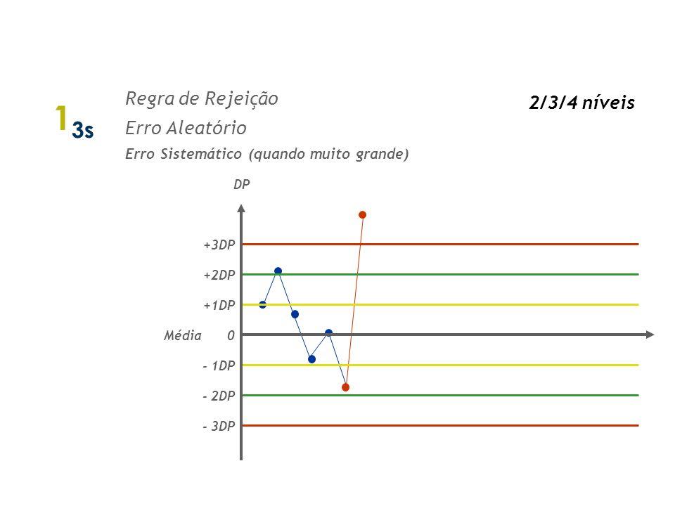 13s Regras de Westgard 2/3/4 níveis Regra de Rejeição Erro Aleatório