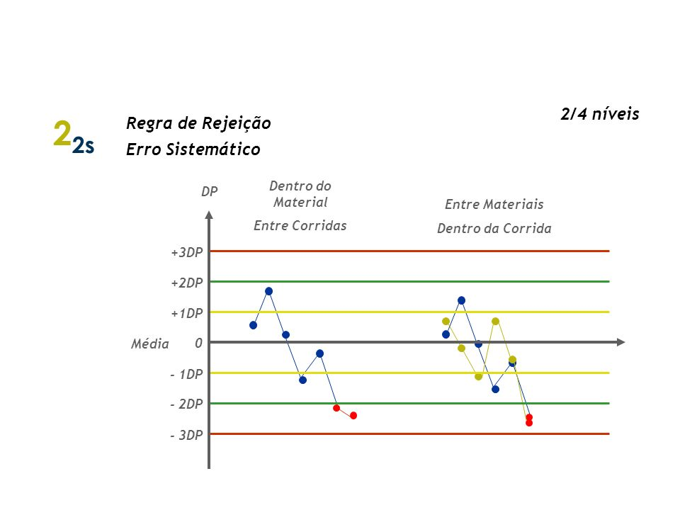 22s Regras de Westgard 2/4 níveis Regra de Rejeição Erro Sistemático
