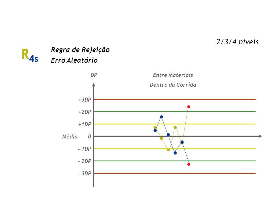 R4s Regras de Westgard 2/3/4 níveis Regra de Rejeição Erro Aleatório