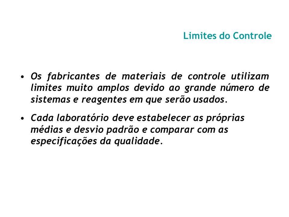 Limites do Controle
