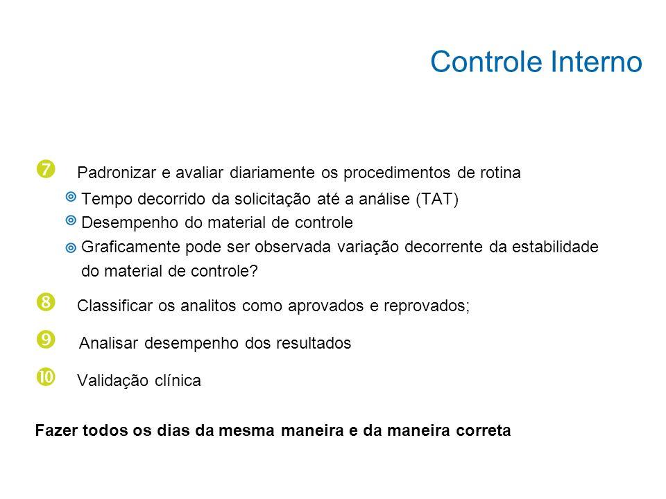 Controle Interno Padronizar e avaliar diariamente os procedimentos de rotina. Tempo decorrido da solicitação até a análise (TAT)