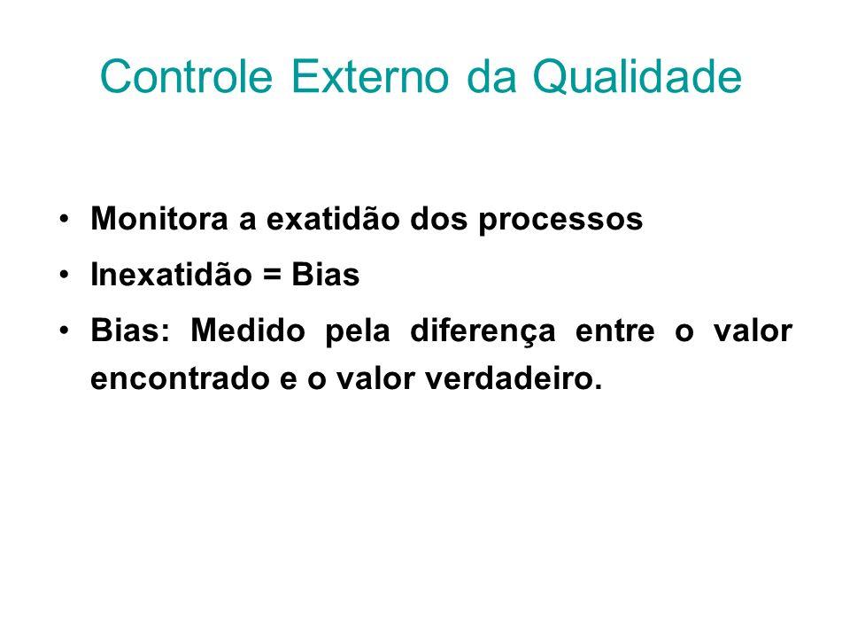 Controle Externo da Qualidade