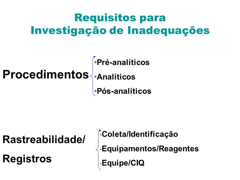 Requisitos para Investigação de Inadequações