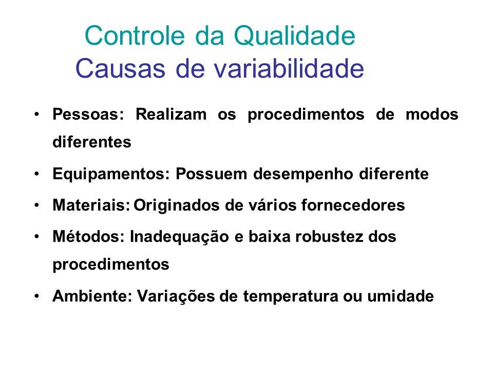 Controle da Qualidade Causas de variabilidade