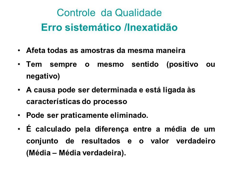 Controle da Qualidade Erro sistemático /Inexatidão