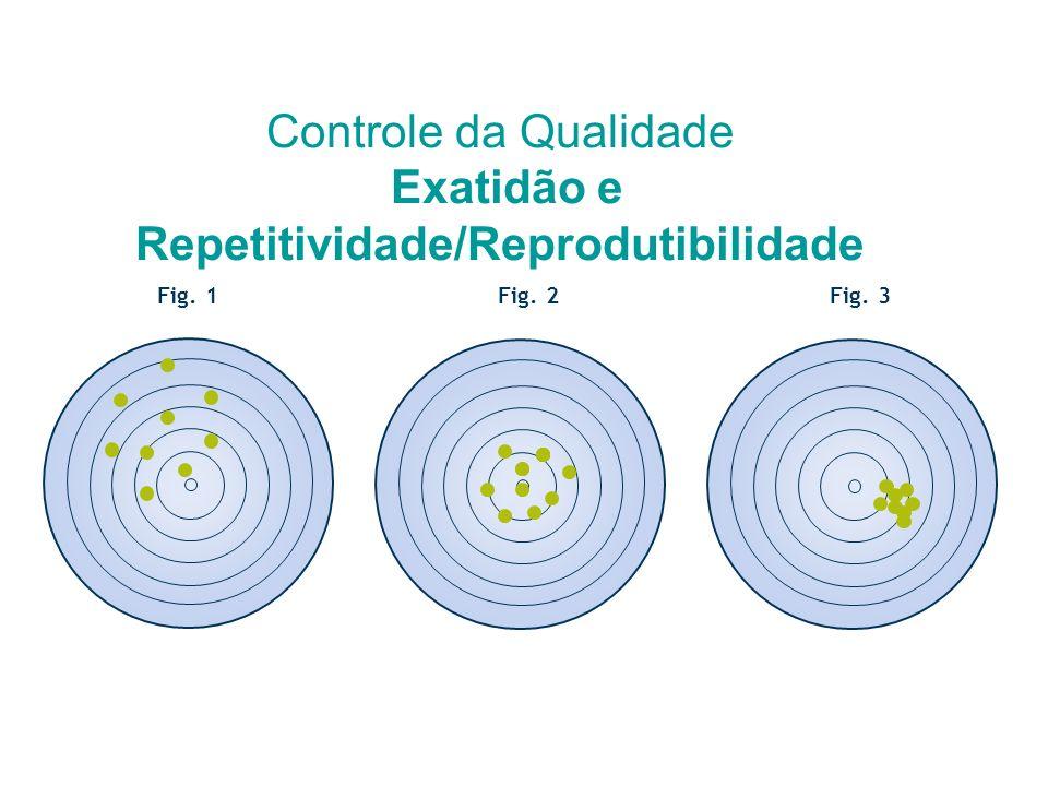 Controle da Qualidade Exatidão e Repetitividade/Reprodutibilidade